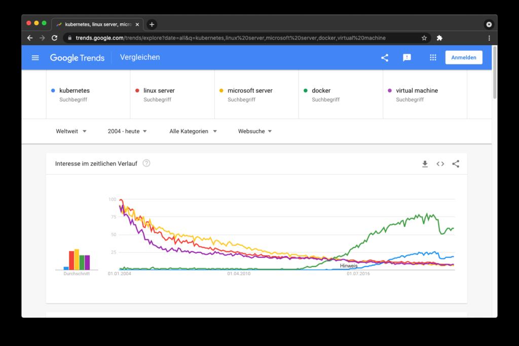 Google Trends Paradigmenwechsel