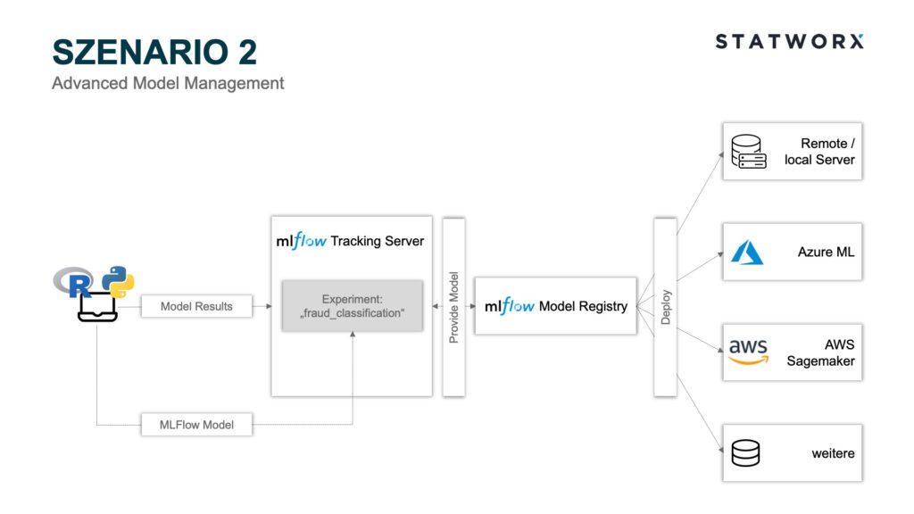 Szenario 2 – Advanced Model Management