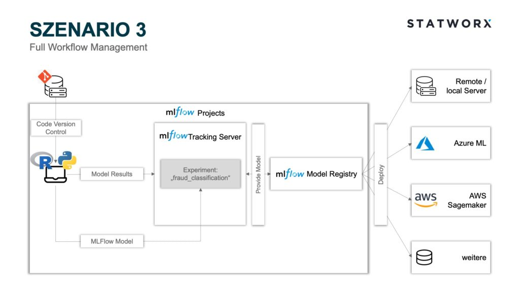 Szenario 3 – Full Workflow Management