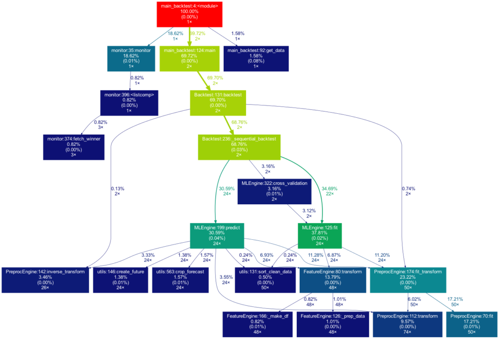 Project Graph Creation Example 03