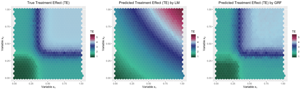 treatment effect hexplot