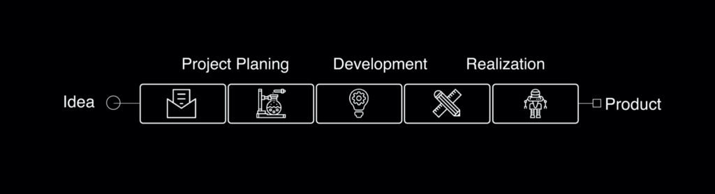 Abbildung eines Designprozesses