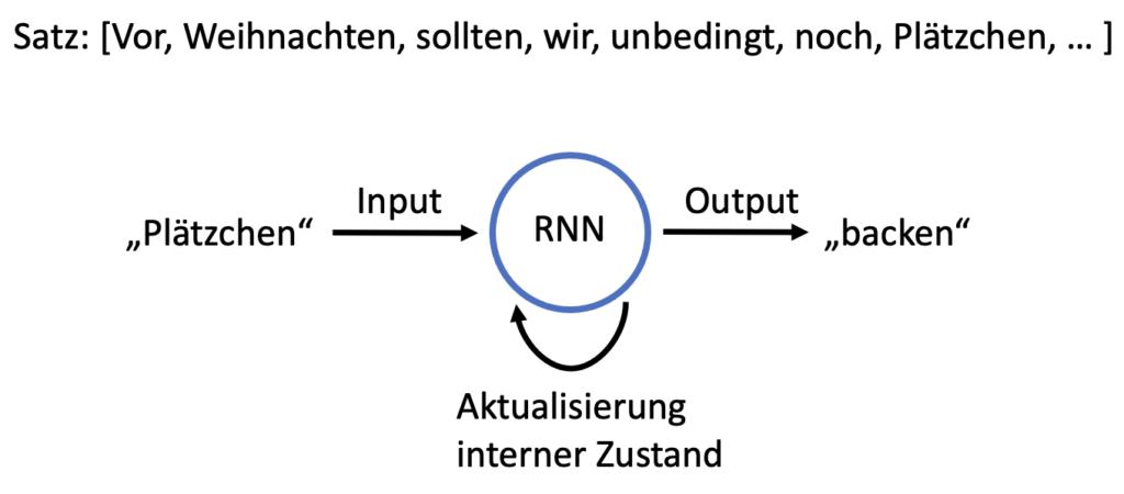 Abb. 4: RNN