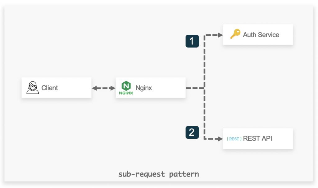 Sub-request model.