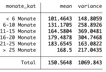 Deskriptive Statistik der Kategorien