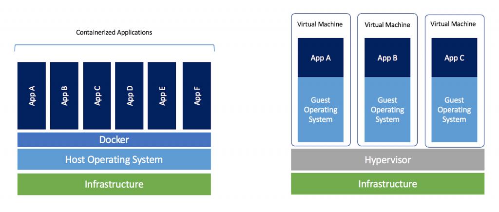 _Vergleich virtuelle Maschine und Docker Container Architektur