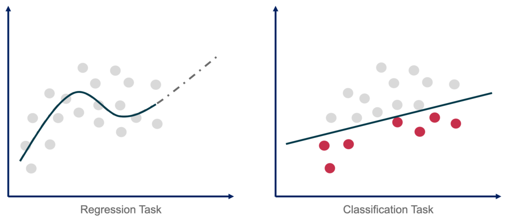 Regression and Classification Task