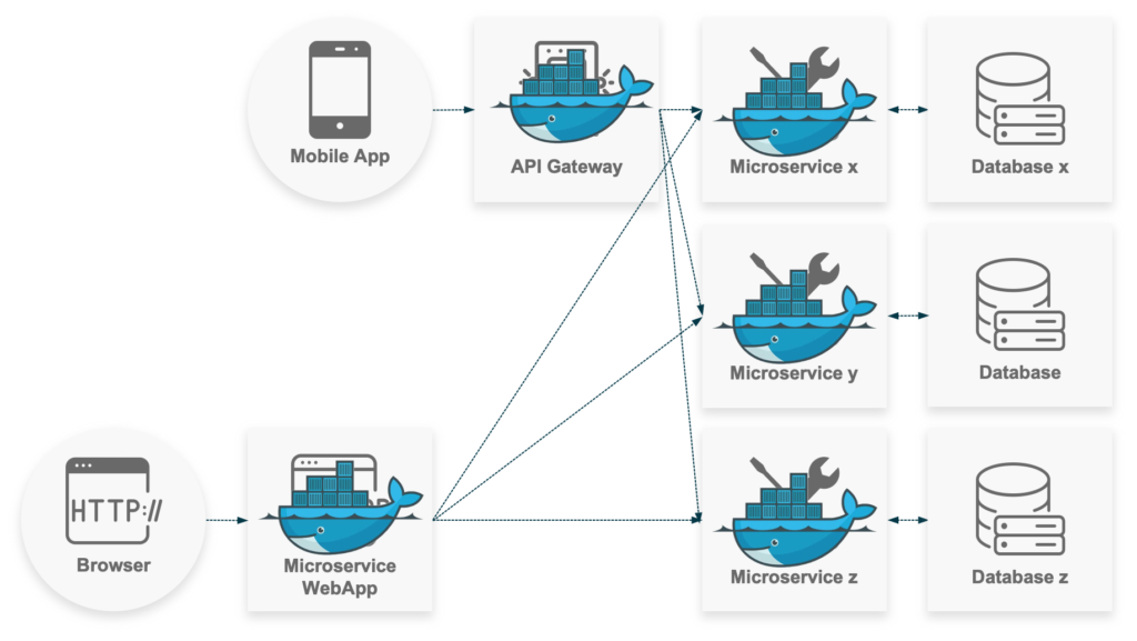 Containerized_Microservices