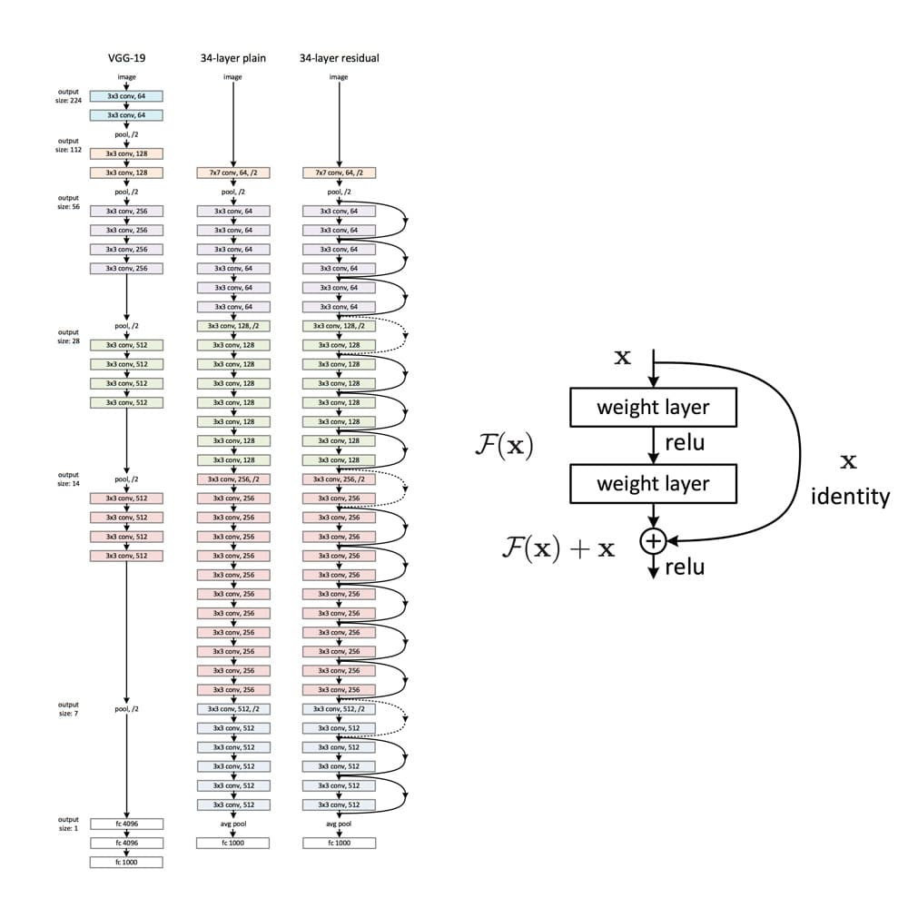 Resnet-Architecture_Residual-Block