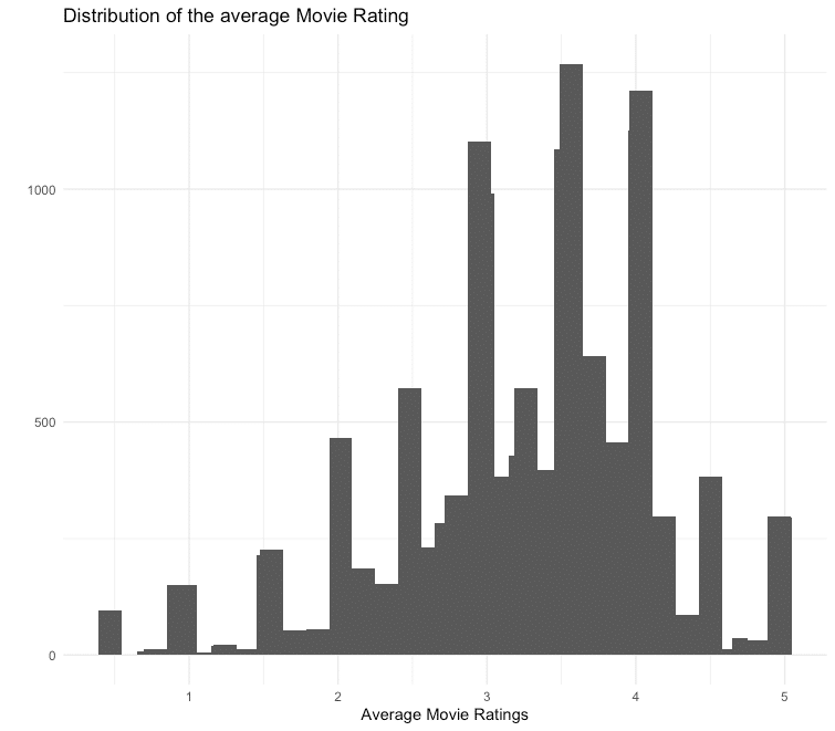 Average Movie Ratings
