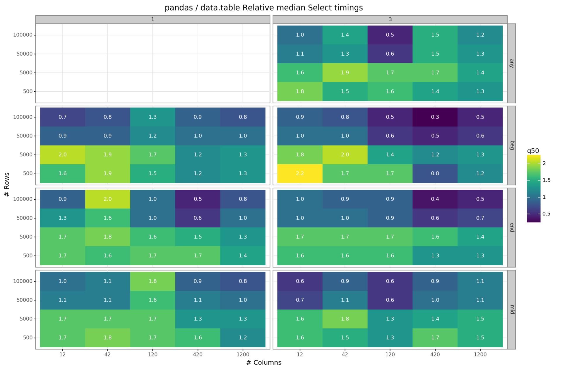pandas vs. data.table – A study of data-frames