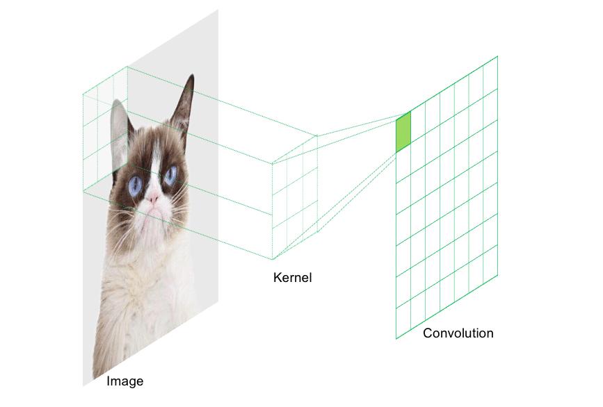 Schematische Darstellung eines Convolutional Layers
