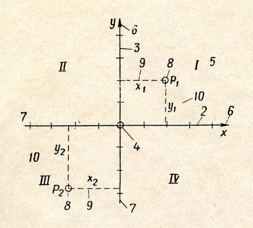 System of right-angled coordinates