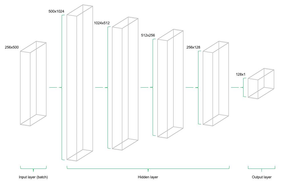 Abbildung eines mehrschichtigen Deep Learning Modells