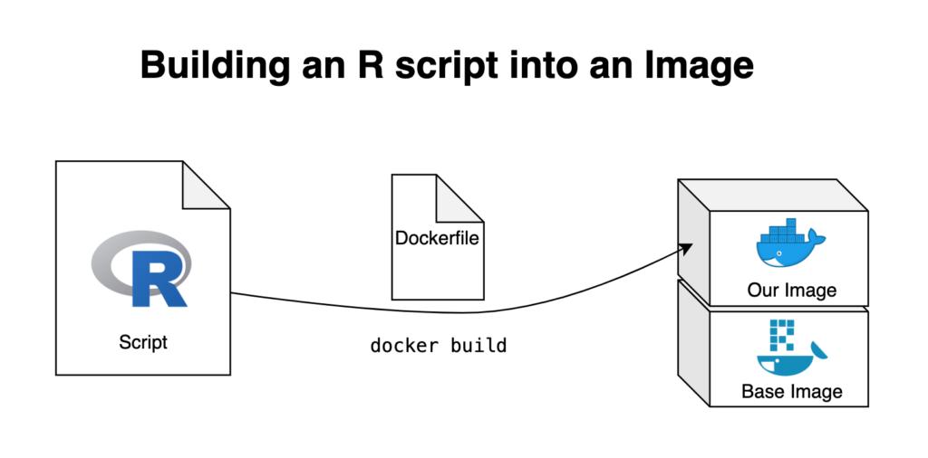 building an R script into an image