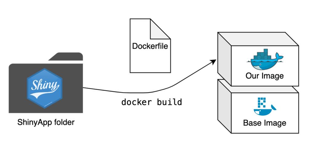 How To Dockerize ShinyApps
