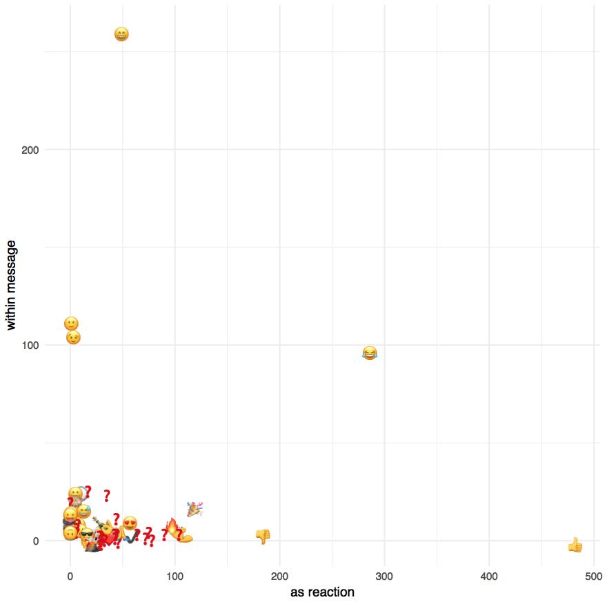 emoji-plot