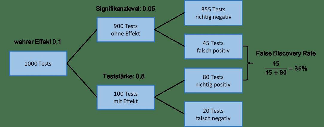 Berechnung der False Discovery Rate