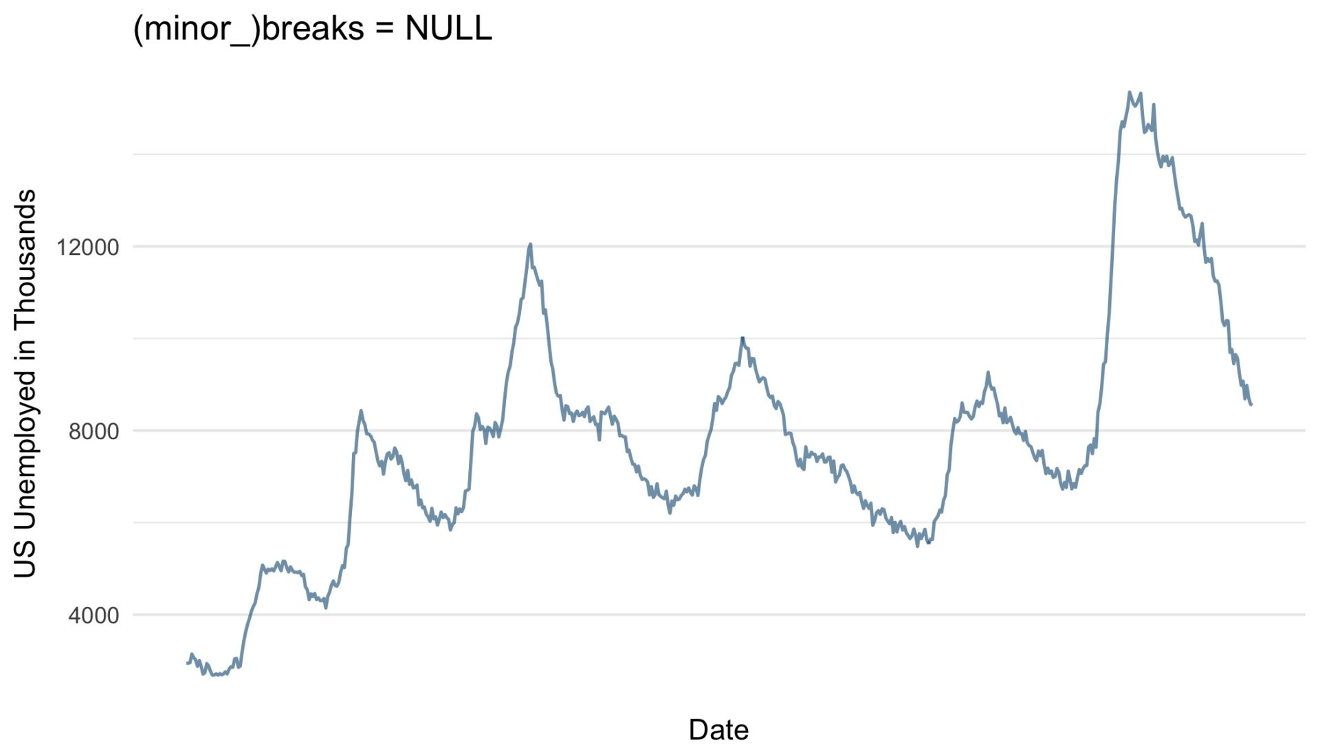 ggplot-breaks-NULL