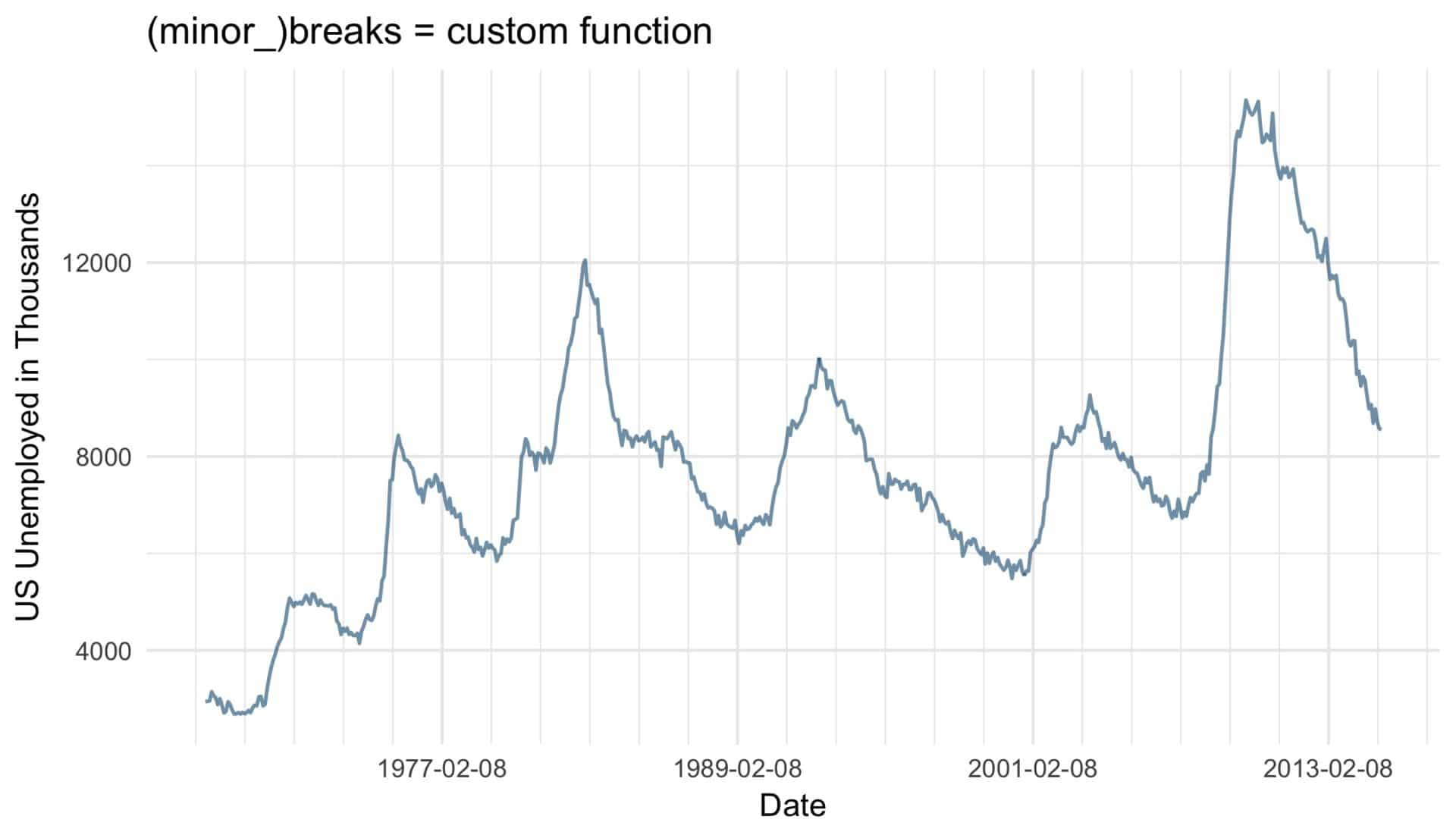 ggplot-breaks-custom-function