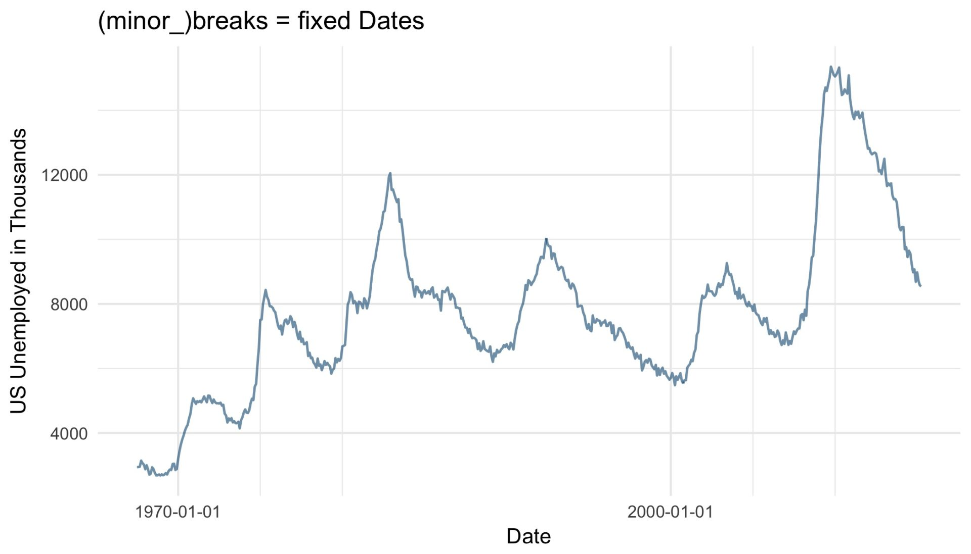 ggplot-breaks-fixed-dates