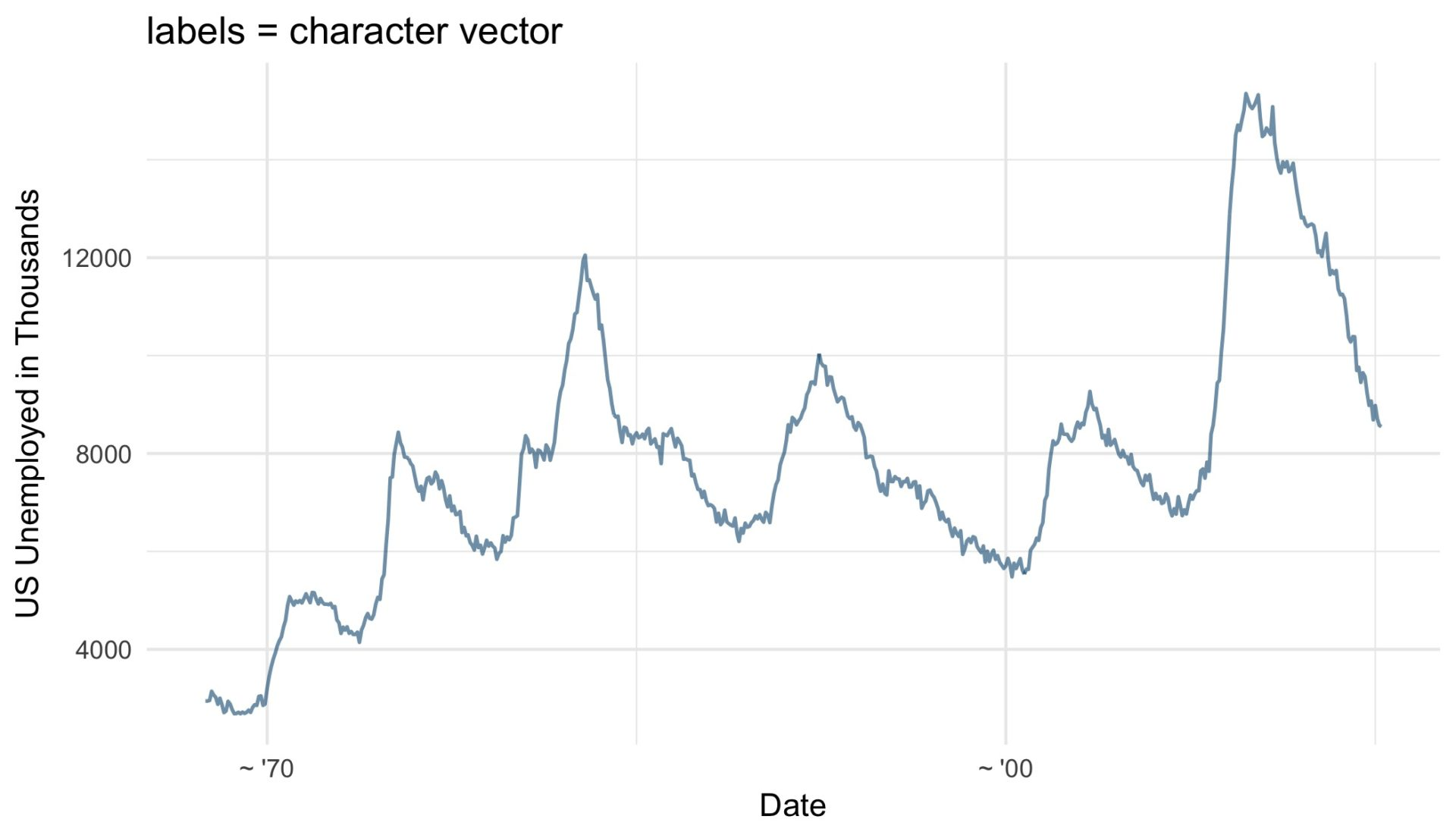 Customizing time and date scales in ggplot2 | R-bloggers
