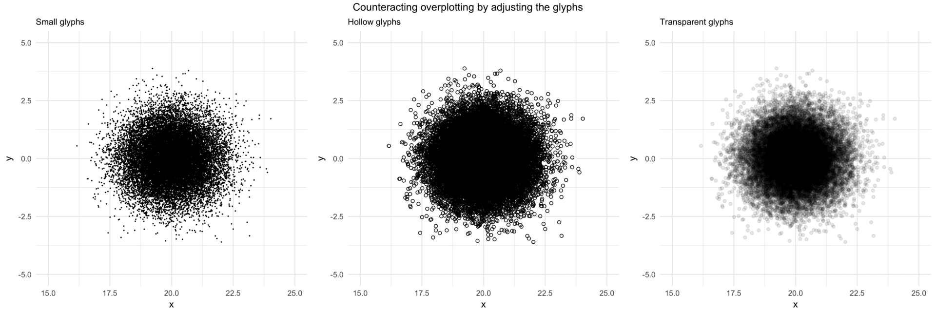 How NOT to overplot | STATWORX