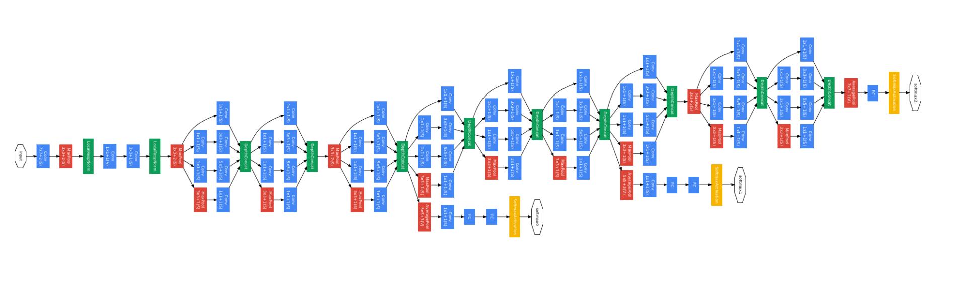 Abbildung des GoogleNet zur Bildklassifikation