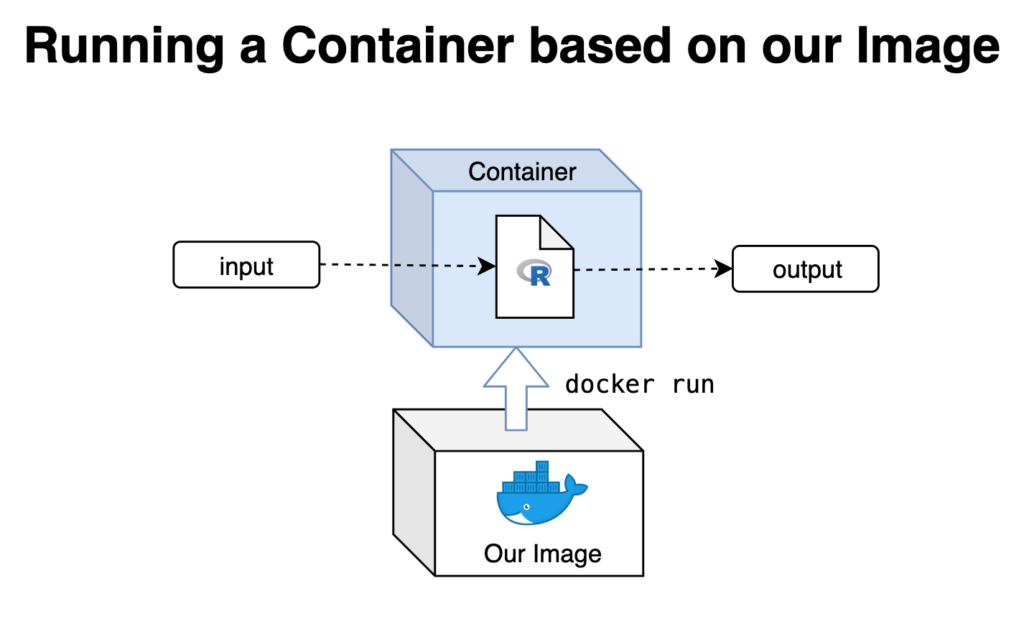 Running your R script in Docker | R-bloggers