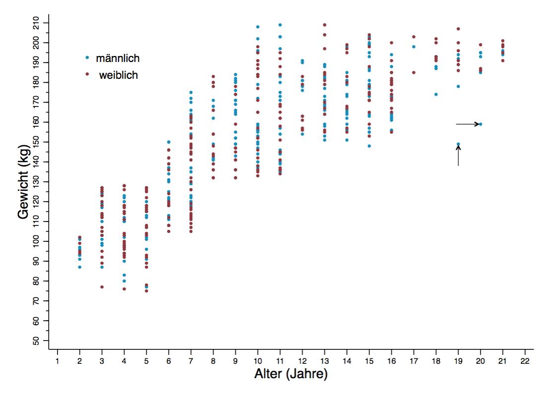 Scatterplot Alter Gewicht und Geschlecht von Loewen