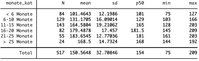 Stata Ausgabe deskriptiver Statistik