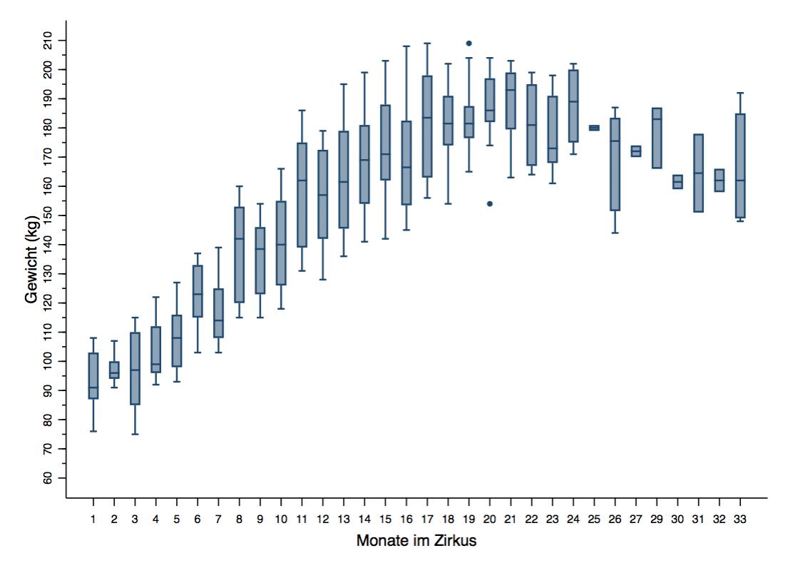 Boxplots Gewicht Dauer und Alter von Loewen