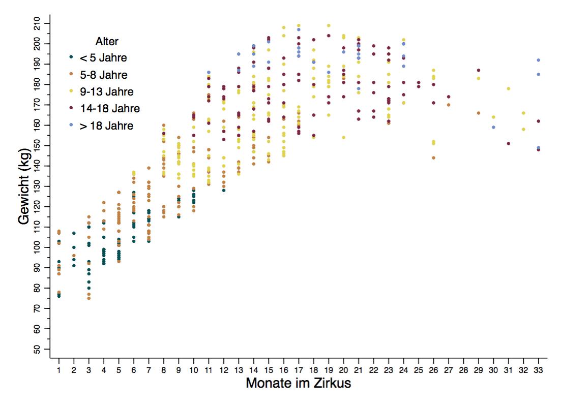 Scatterplot Gewicht Dauer und Alter von Loewen