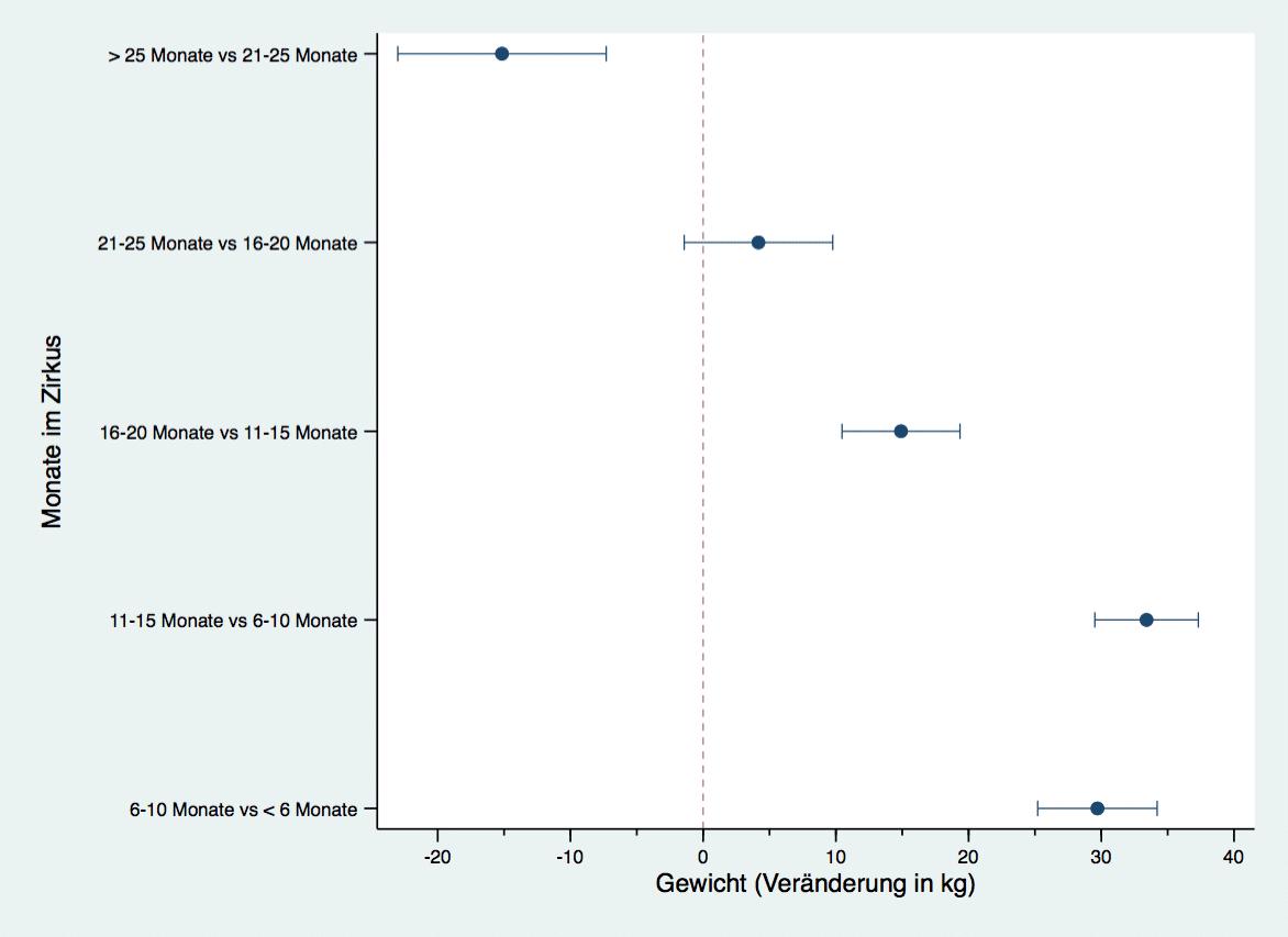 Abbildung zu Kontrasten - Veränderung von Gewicht und Monaten im Zirkus