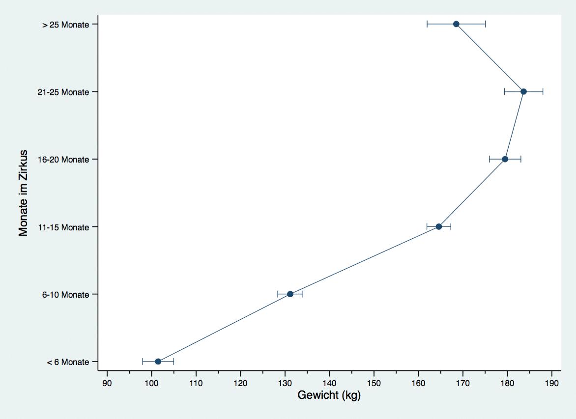 Abbildung zu Kontrasten - Gewicht und Monate im Zirkus