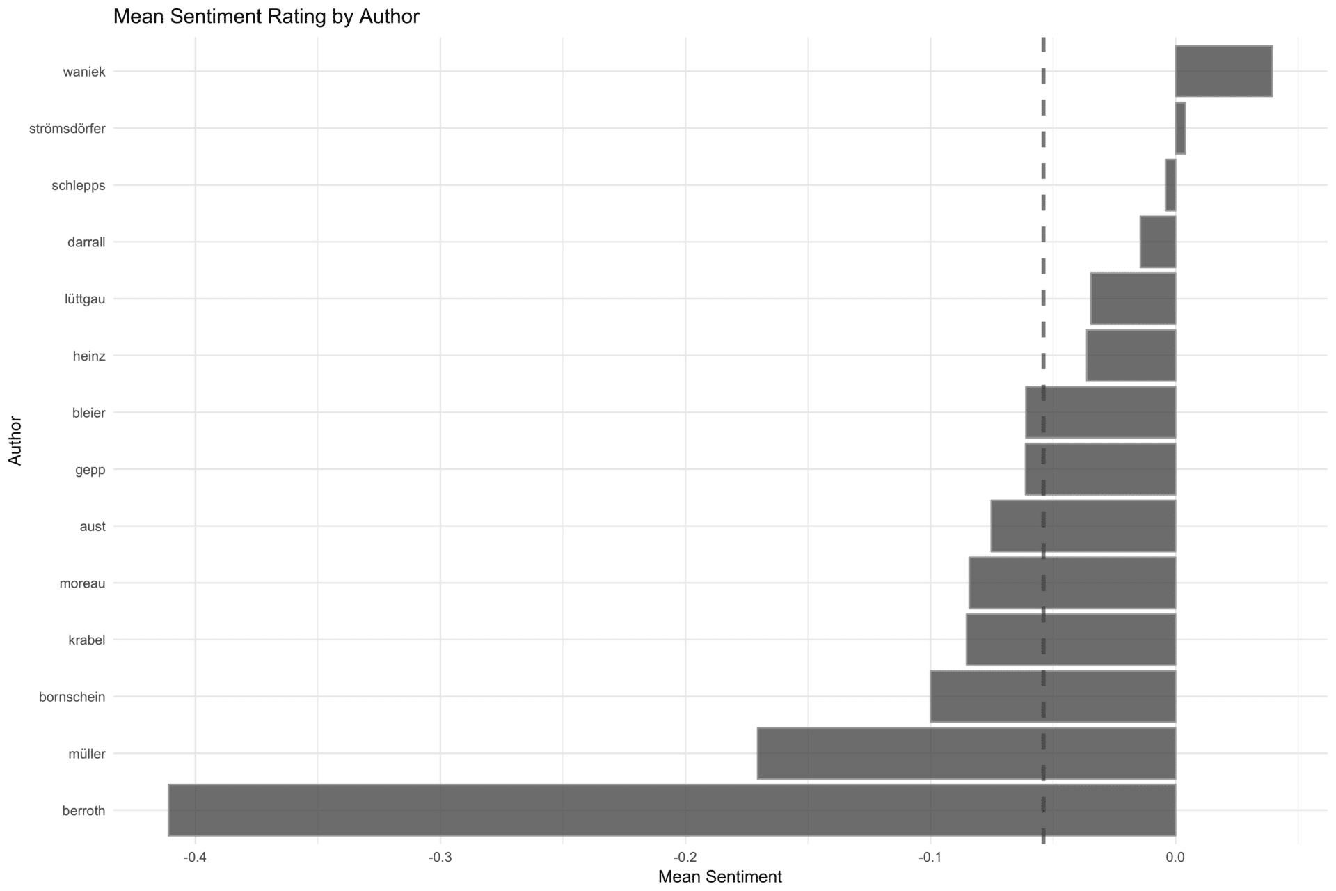 Mean Sentiment Rating by Author