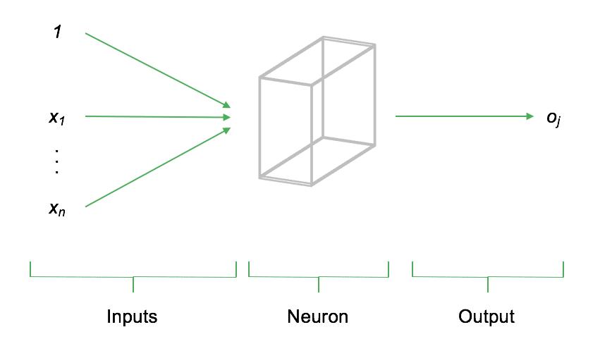 Einfache Darstellung eines Neurons