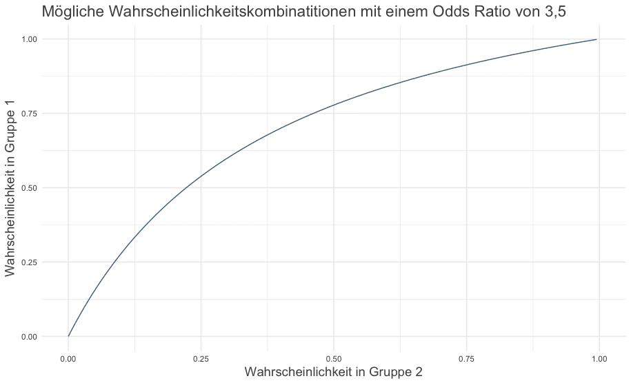 Kombination von Wahrscheinlichkeiten mit einen OddRatio von 3.5
