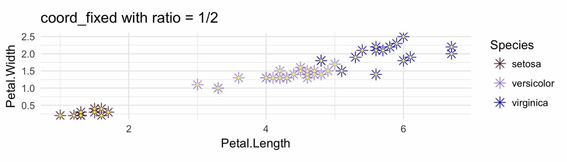Coordinate systems in ggplot2: easily overlooked and rather