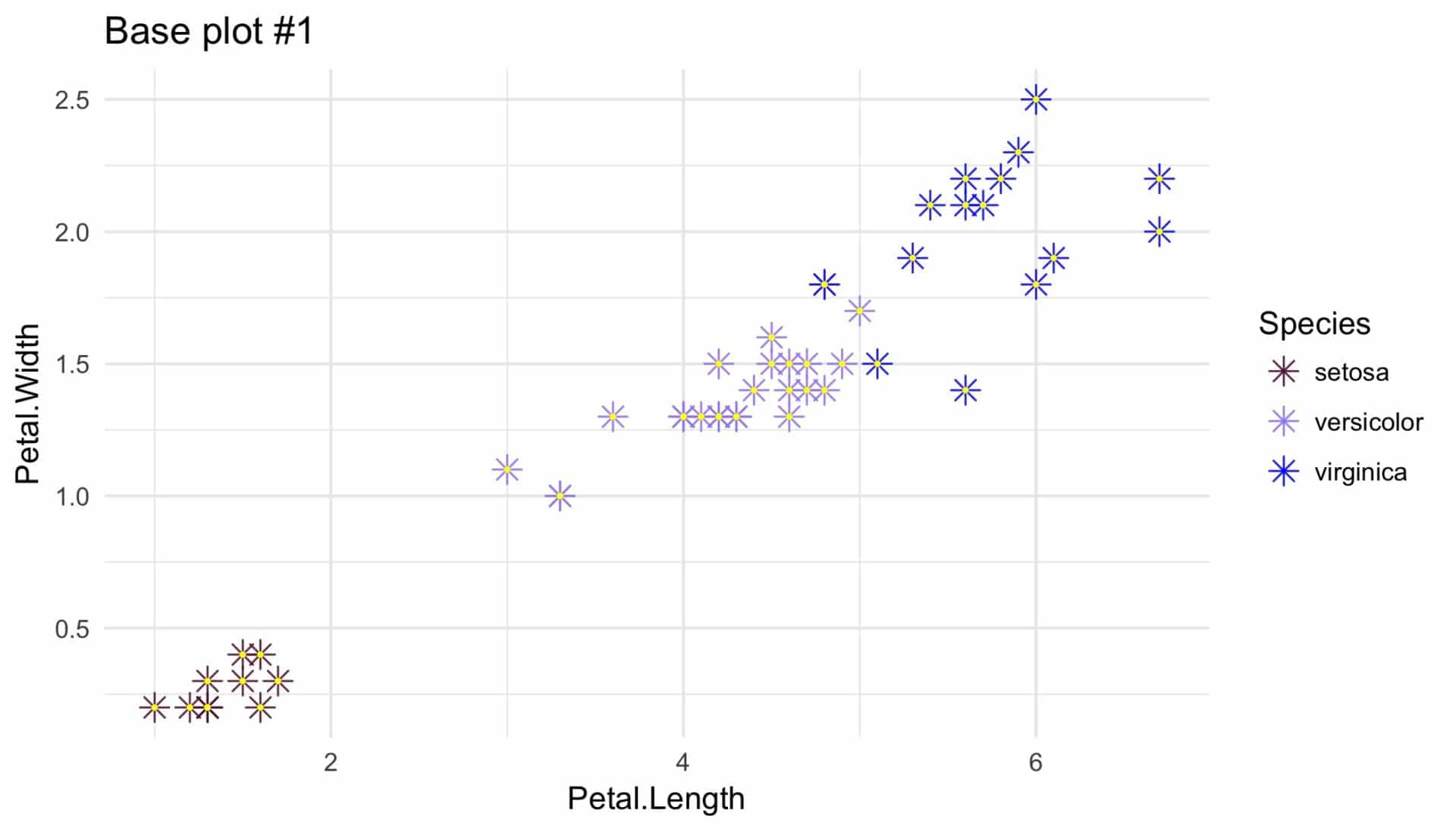 Coordinate systems in ggplot2: easily overlooked and rather underrated