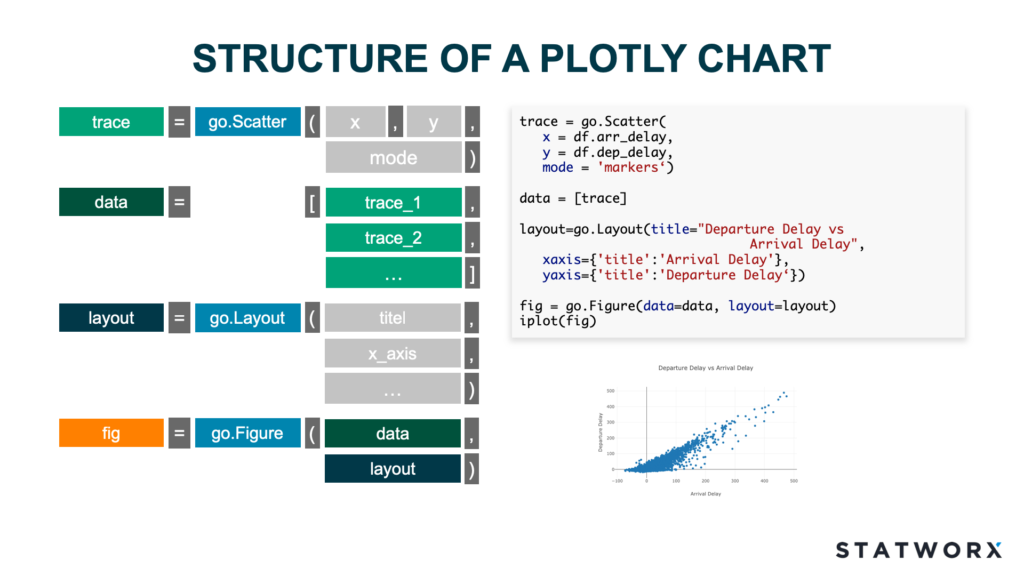 Plotly - An interactive Charting library | STATWORX