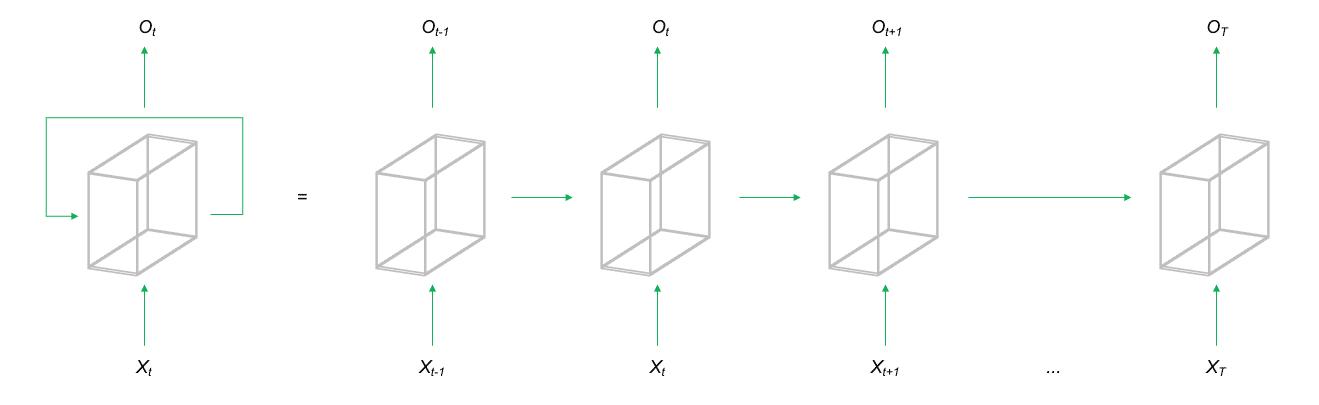 Abbildung eines Recurrent Neural Networks