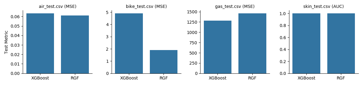 Performance RGF vs. XGB