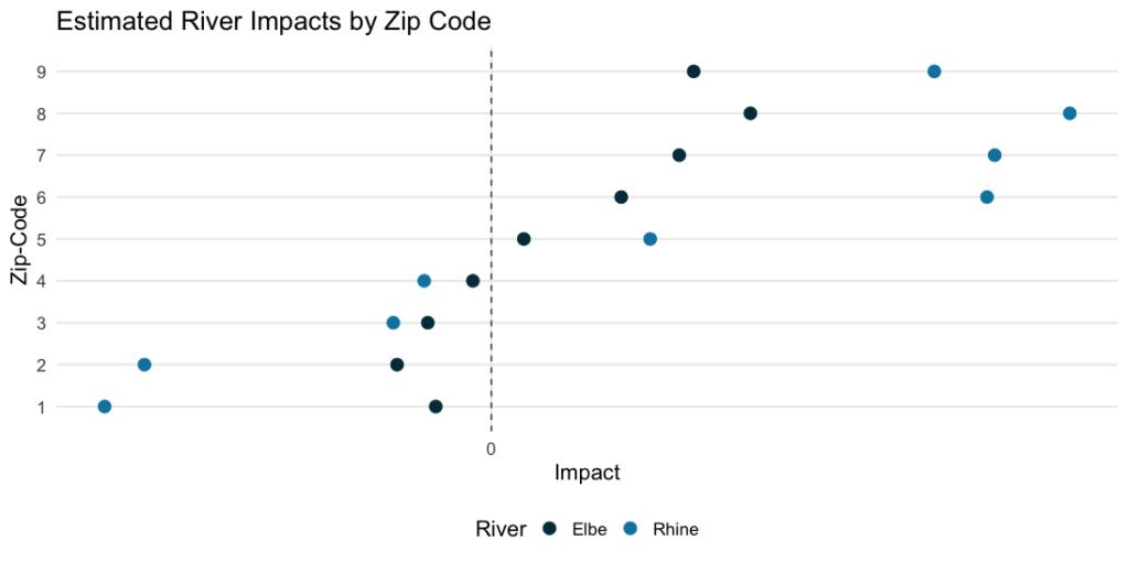 river-level-zip