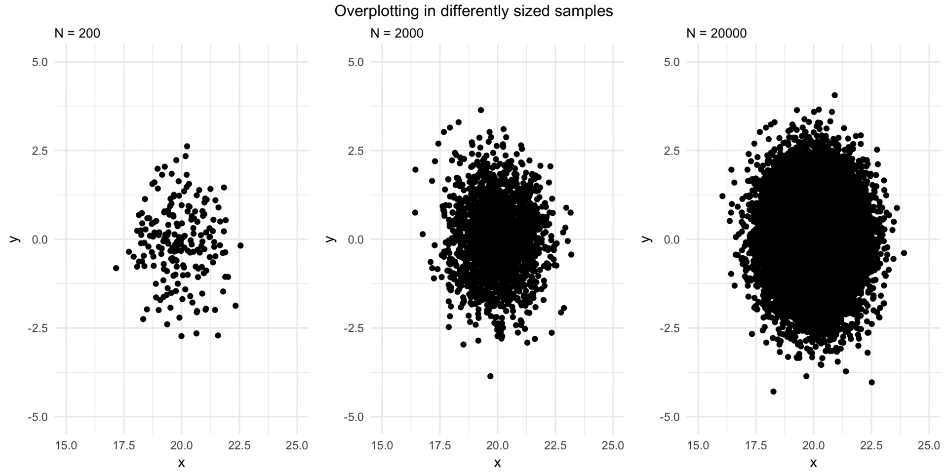 sample-size-and-overplotting