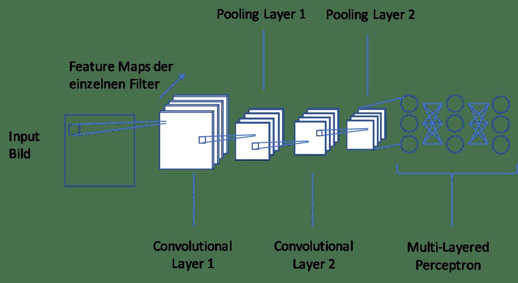 Schema von Convolutional Layern
