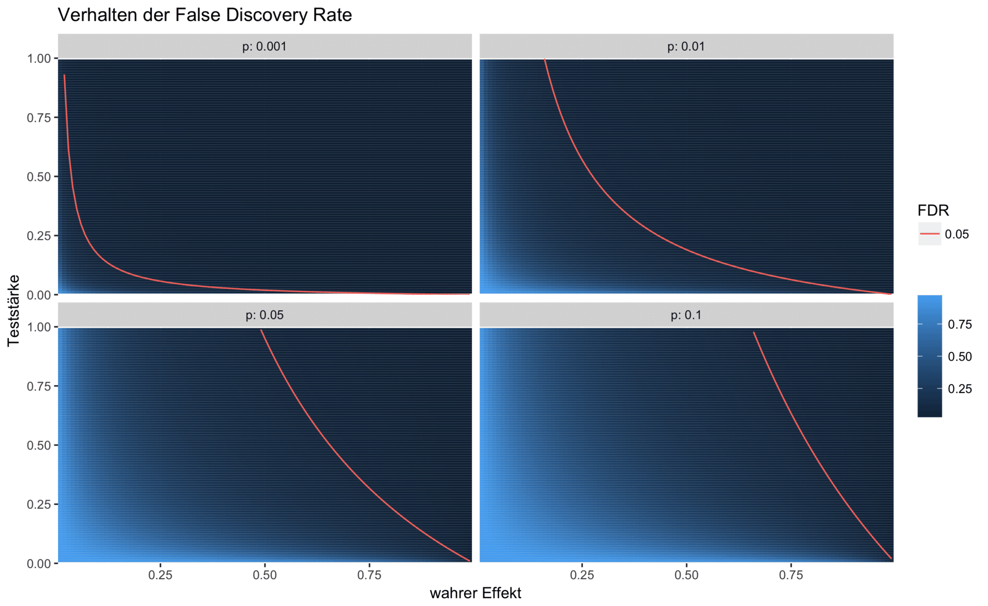 Simulationsergebnisse der False Discovery Rate
