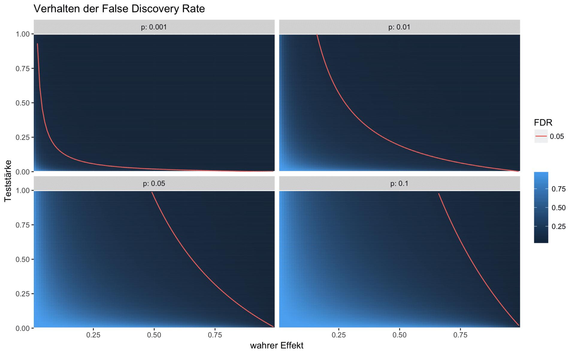 Simulationsergebnisse der False Discovery Rate