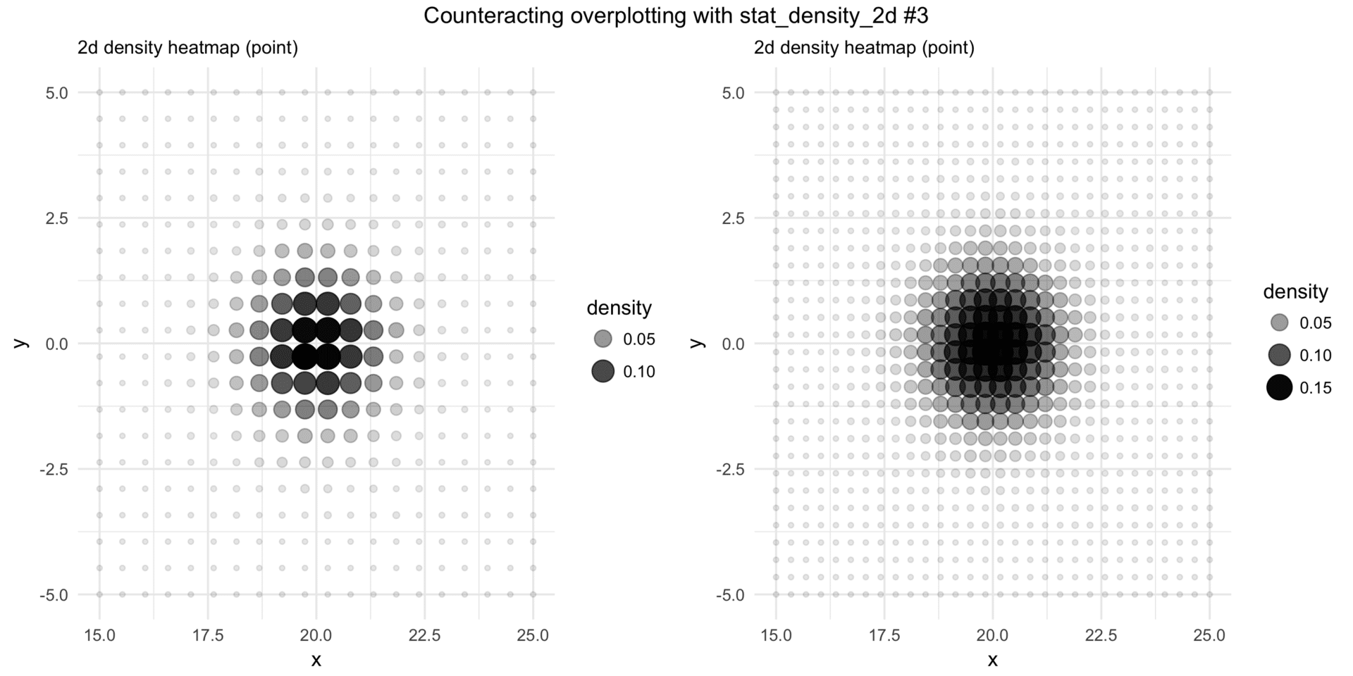 stat_density_2d-and-overplotting-heatmaps-points