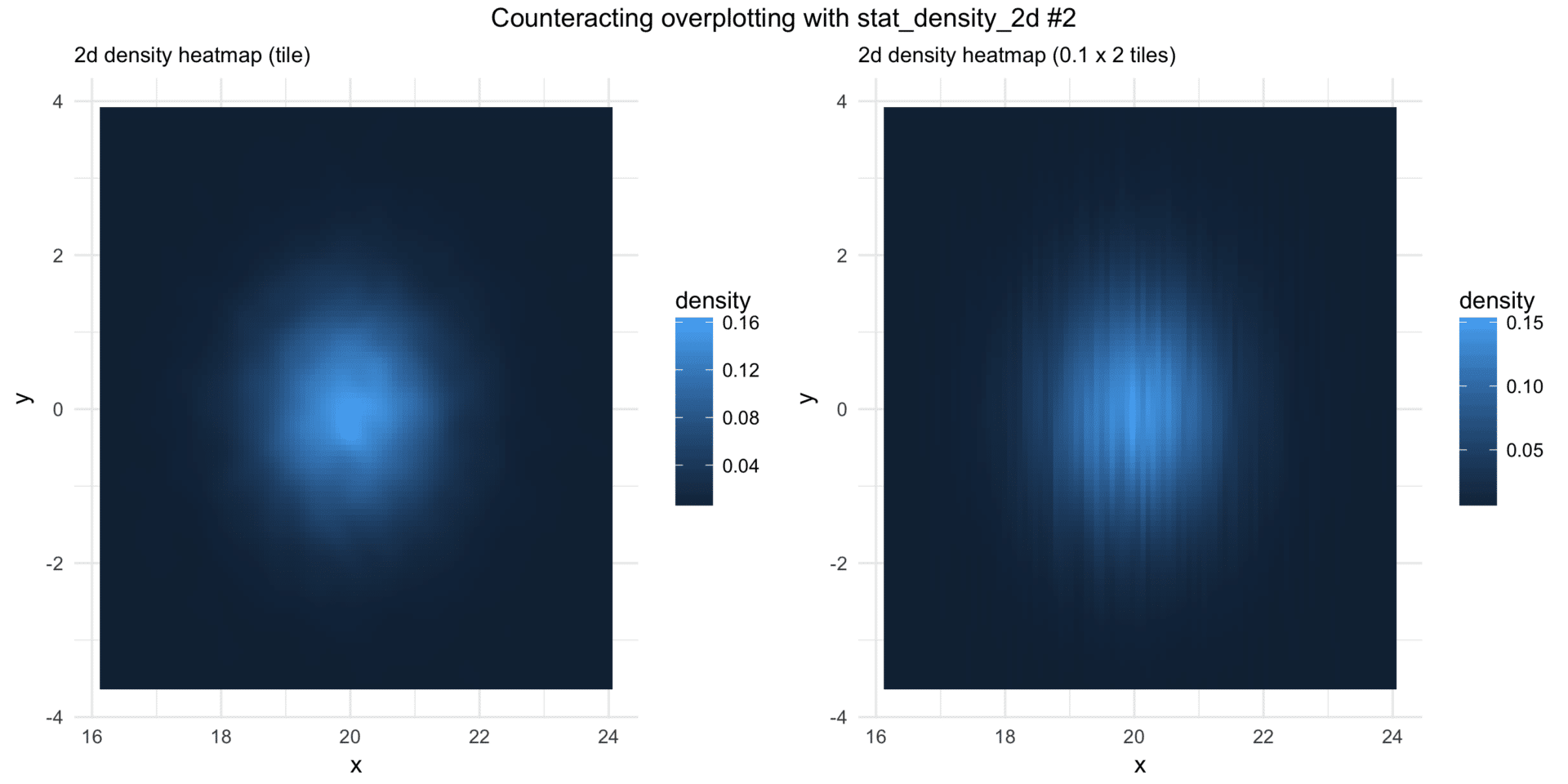 stat_density_2d-and-overplotting-heatmaps-tiles
